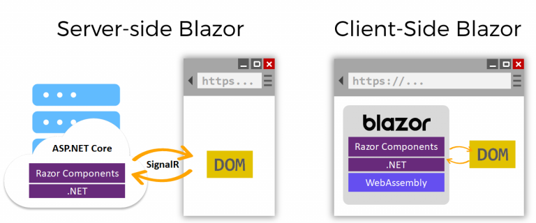 Blazor - It's Time to Forget JavaScript