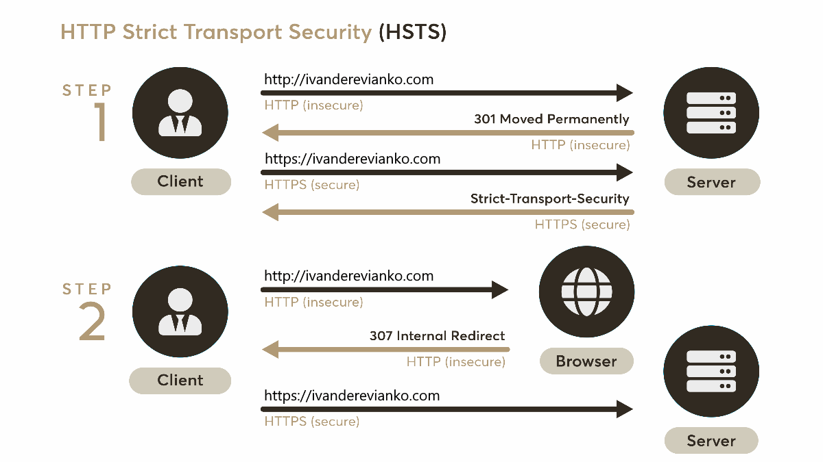 HTTP Strict Transport Security (HSTS) Scheme